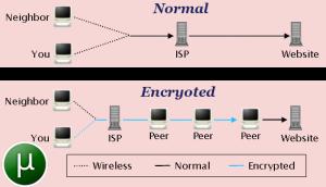 خرید VPN و کریو ویژه دانلود تورنت