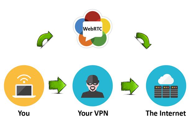 خرید VPN عدم نشت IP را تضمین نمی کند