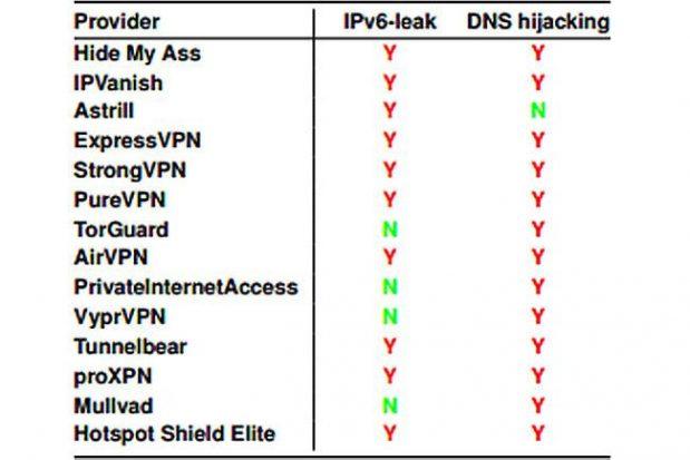 مشکلات امنیتی روی سرویس VPN خرید شده را شناسایی کنید